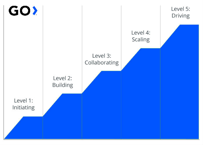 Chart of GO North America Maturity Levels